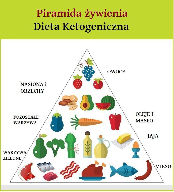 piramida żywienia czyli co jeść na diecie ketogenicznej